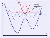 Introductory Quantum Mechanics I: Lecture Notes