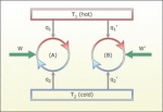 Thermodynamics and Kinetics