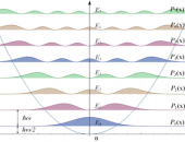 Quantum Optical Communication: Lecture Notes and Slides