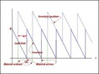 Introduction to Manufacturing Systems: Lecture Notes