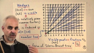 Math Foundations with Norman Wildberger