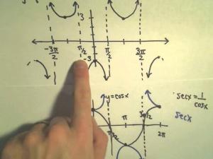Trigonometry & Complex Numbers