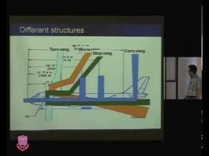 Software Architecture Design