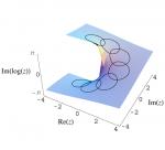 Advanced Complex Analysis I