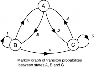 Probability & Stats 3: Markov Chains & Stochastic Processes