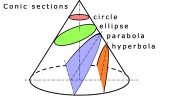 Pre-Calculus 13: Conic Sections