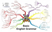 English Grammar Tutorials from Khan Academy