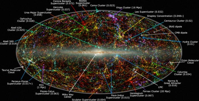 Panoramic view of the entire near-infrared sky reveals the distribution of galaxies beyond the Milky Way. The image is derived from the 2MASS Extended Source Catalog (XSC)—more than 1.5 million galaxies, and the Point Source Catalog (PSC)--nearly 0.5 billion Milky Way stars. The galaxies are color coded by 'redshift' obtained from the UGC, CfA, Tully NBGC, LCRS, 2dF, 6dFGS, and SDSS surveys (and from various observations compiled by the NASA Extragalactic Database), or photo-metrically deduced from the K band (2.2 um). Blue are the nearest sources (z < 0.01); green are at moderate distances (0.01 < z < 0.04) and red are the most distant sources that 2MASS resolves (0.04 < z < 0.1). The map is projected with an equal area Aitoff in the Galactic system (Milky Way at center).