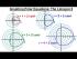 Graphing Polar Equations: r=13+2cos(theta), Limacons***