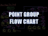 Point Group Flow Chart