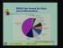 Evaluation of MEMS, Microsensors & Market Survey