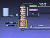 Crude Oil Distillation Process (Part 1)