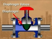Process Techonology: Diaphragm Valves