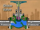 Process Technology: Globe Valve
