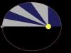 Kepler's Second Law