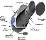 1.3 Kepler Mission