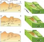 1. Geomorphology