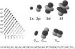 Quantum Numbers & Orbitals